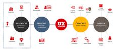 UX Design - a real thing or just a pretentious buzzword? http://headspacedesign.ca/uploads/blog/ux_chart.png