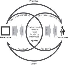 Detailed model of the service relationship.