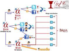 Interacción de los blog y las redes sociales en educación de Grial. Muy interesante la arquitectura.