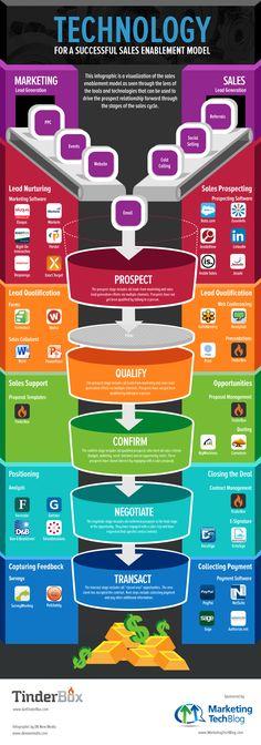 Tous les outils pour faire de l'Inbound Marketing