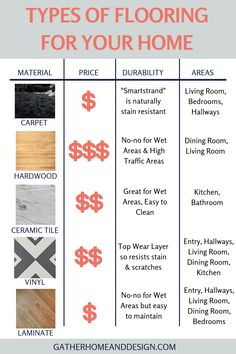 What are the best types of flooring for each room in your home?what's the difference besides price? Read this simple guide that will help you weigh the pros and cons of each different material >