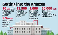 Careers in Logisitcs, Warehousing and Support Software to grow - Amazon to set up its second largest global delivery centre in Hyderabad