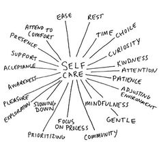 Presence, curiosity, mindfulness, prioritising, acceptance, patience....The best mind map you'll see  Self care for the win!