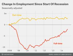 That's odd... Republicans often say the new jobs are part time, while the opposite is true.