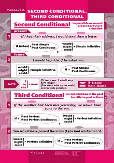 Second and Third Conditionals in English