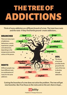 Think of every addiction as a different branch of a tree. The trees have roots and the roots -if they find fertile ground- create addictions...Download and print out the POSTER here (PDF file)