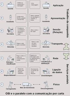 ANALOGIA DO MODELO OSI COM A COMUNICAÇÃO VIA CARTA