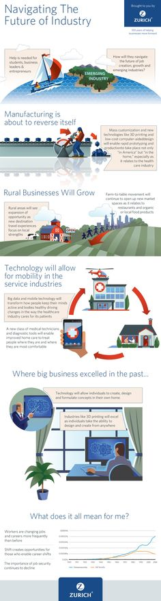 Preparing for the future of industry can be daunting. This infographic presented by Zurich takes a look at how students, business leaders and entrepreneurs can navigate the future of industry. 3d Printing News, 3d Printing Business, 3d Printing Service, Article Sites, Laser Cutting Service, Sheet Metal Fabrication, Reading Material, 3 D, Industrial