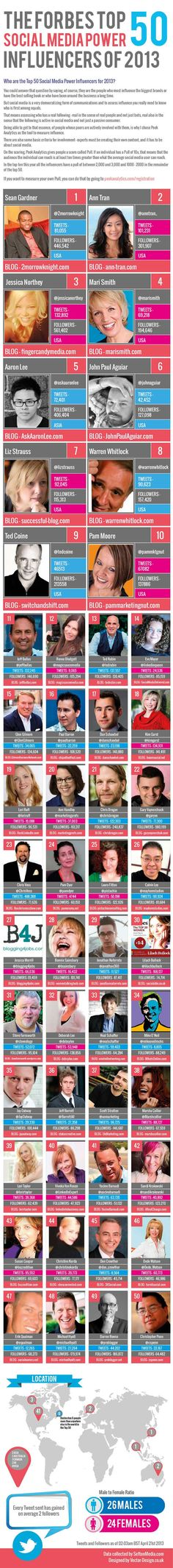 Infographic: Top 50 Social Media Influencers of 2013 as named by Forbes Mag
