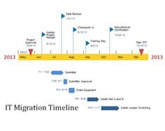 IT Migration Timeline PowerPoint Template is a free timeline template for IT managers who need to prepare presentations on IT migration or infrastructure PowerPoint presentations with a roadmap template
