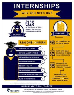 Reasons to intern #internships