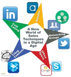 A New World of Sales Techniques in a Digital Age