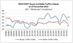 REALTORS Reported Slower Buyer and Seller Traffic in November 2015