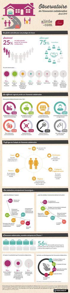 [Infographie] Economie collaborative