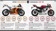 Yamaha Yzf R1, Engineering, Motorcycle, Bike, Infographic, Sportbikes, Hs Sports, Bicycle, Infographics