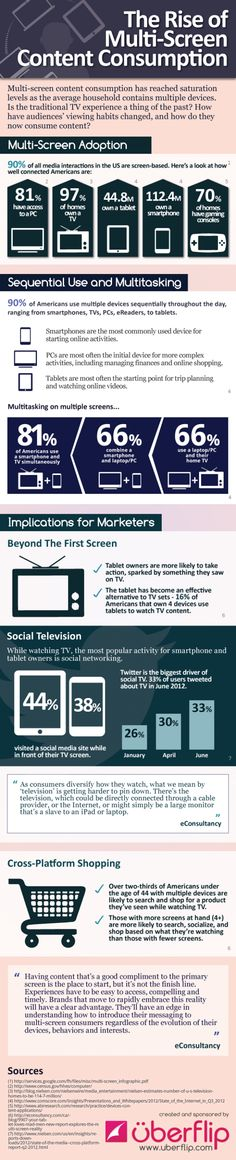 #SignOfTheTimes : Do you remember when you were watching TV only without playing with your smartphone or tablet ? The Rise of Multi-Screen Content Consumption.  #infographic
