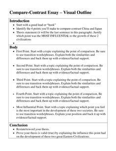compare  contrast  paragraph essay frame learning initial format  how to write essay outline template reserch papers i search research paper  worksheets writing a  writing the compare and contrast essay example of