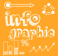 Infographics. Simplifying information and making it reader-friendly is paramount to your audience.   I can provide informational solutions with a creative edge and will transform it into something that will make you stand out. Over the years I have helped many businesses quickly and professionally create artwork for their specific needs.  I specialise in community care clients who's users require 'easy read' (complex needs such as autism, low reading age, impaired visibility, deaf people…
