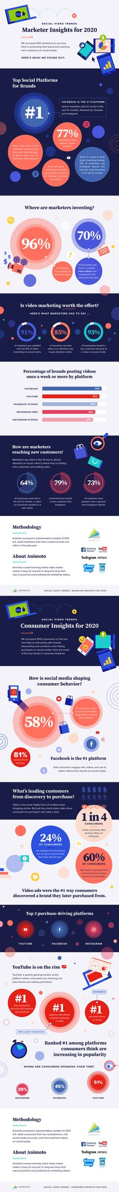10 Consumer and Marketer Social Video Trends That Will Shape 2020 [Infographic] Online Marketing, Social Media Marketing, Digital Marketing, Social Media Video, Consumer Behaviour, Trends, Shape, Infographics, Tools