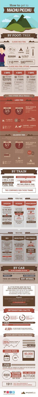 How to Get to Machu Picchu - Source