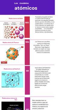 9 Ideas De átomo Enseñanza De Química Modelos Atomicos Química
