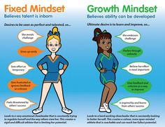 """In a fixed mindset students believe their basic abilities, their intelligence, their talents, are just fixed traits. They have a certain amount and that's that, and then their goal becomes to look smart all the time and never look dumb. In a growth mindset students understand that their talents and abilities can be developed through effort, good teaching and persistence."