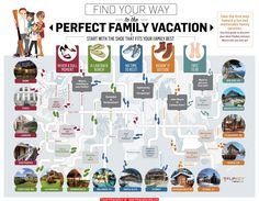 Perfect Family Vacation #Infographic #infografía