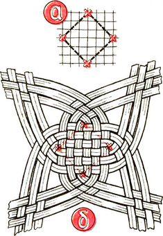 Плетение изделий из полотен в виде короба