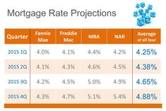The Real Estate Word: Mortgage Interest Rate Predictions for 2015...where do YOU think they are going?