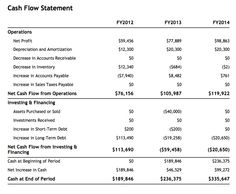Projected annual cash flow sample from liveplan sample projected cash flow sample from liveplan business planningflow accmission Images