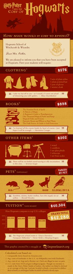 How much would it cost to go to Hogwarts? [infographic] via DegreeSearch.org.