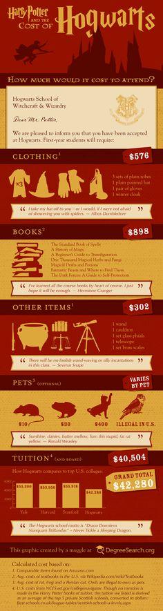 Hogwarts Tuition. worth it!