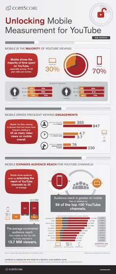 YouTube's Mobile-Viewing Audience Reach | comScore Data Infographic