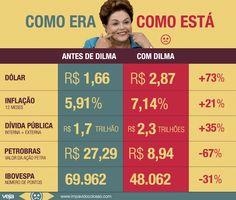 comparacao-inicio-governo-dilma