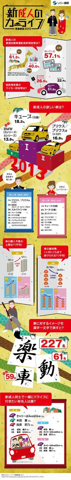 新成人のカーライフ意識調査2013