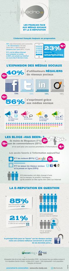 Some key data about SMO and E-reputation facts in France (french)