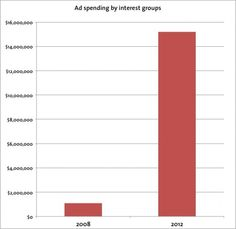 Charts: Dirty Energy's Election Ad Spending Spree 2012 Election, Interest Groups, Thing 1, Infographics, Bar Chart, Politics, Earth, Ads