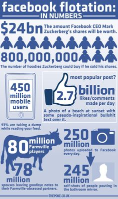 Facebook flotation: in numbers (via @thepoke)