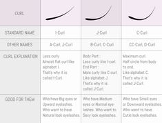 difference between c curl b curl j curl d curl eyelash - Yahoo Image Search Results