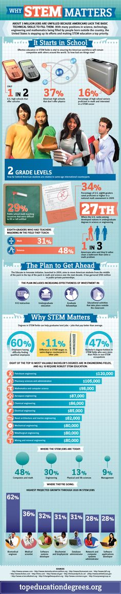 Why Stem Matters #Infographic #Education