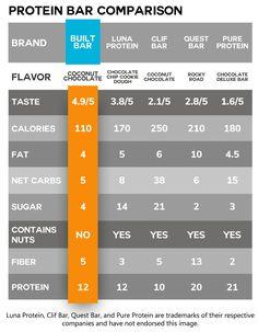 Best Tasting Protein Bars   Ca.BuiltBar.com Delicious Chocolate, Chocolate Desserts, Best Tasting Protein Bars, Power Bars, Sample Box, Oranges And Lemons, Best Friends For Life, Chocolate Coating, Chocolate Orange