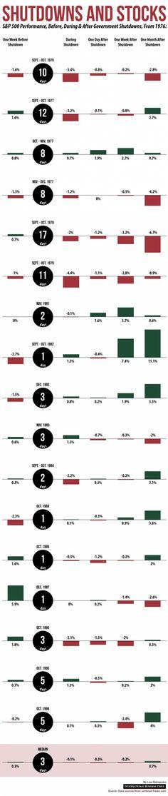 Shutdowns & Stocks Infographic