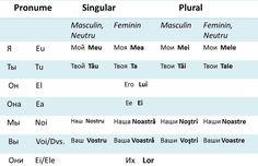 Притяжательные местоимения в Румынском языке. Languages keys Different Languages, Welding Projects, Cool Welding Projects, Welding