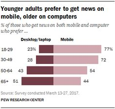 » Younger adults prefer to get news on mobile, older on computers