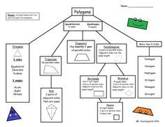 2D Shape Poster: Polygon Family Tree {Flow Chart FREEBIE