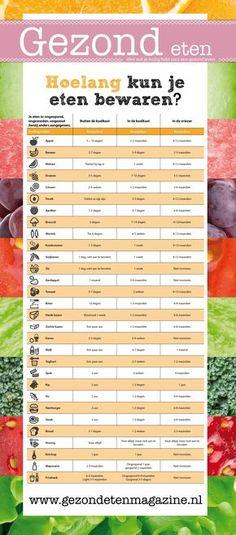 Hoelang kun je eten bewaren? Een handig overzicht! – Gezond eten Healthy Tips, Healthy Snacks, Healthy Recipes, Weigt Watchers, Vitamine B12, Ras El Hanout, Good Food, Yummy Food, Food Facts