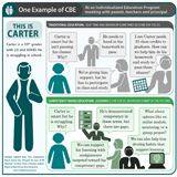 """Competency-Based Education 