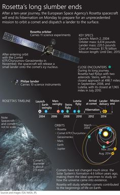Scientists hope comet-chaser spacecraft wakes up: Infographic profiles the European Space Agency's Rosetta spacecraft and its mission.
