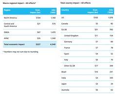 Neue Studie zeigt Facebooks wirtschaftlichen Einfluss - Mehr Infos zum Thema auch unter http://vslink.de/internetmarketing