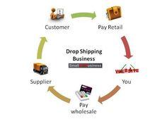 drop shipping business process